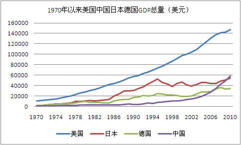 中国储蓄率变动与经济增速走势_中国gdp增长率_中国网球公开赛_中国2010实际gdp_世界经济网