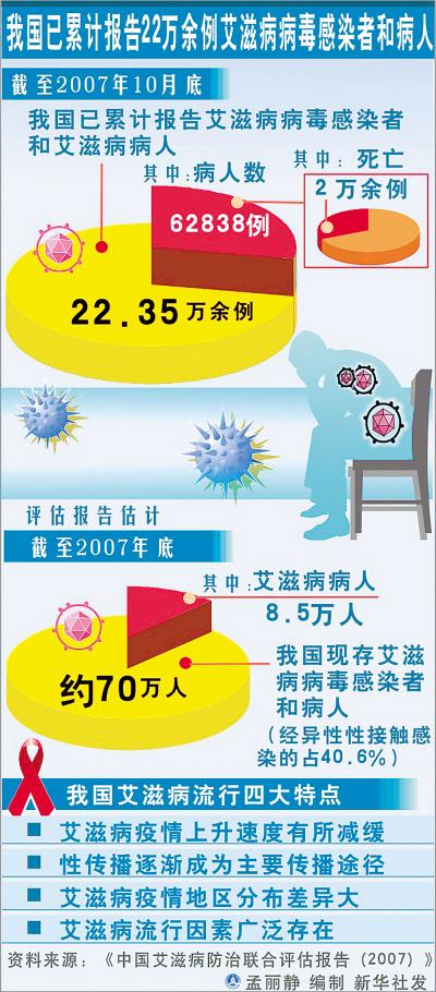 中国艾滋病人数分布_我国艾滋病上升速度开始减缓 性传播成主要渠道_产经资讯_嘻嘻网